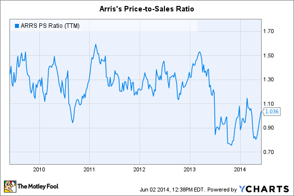 ARRS PS Ratio (TTM) Chart