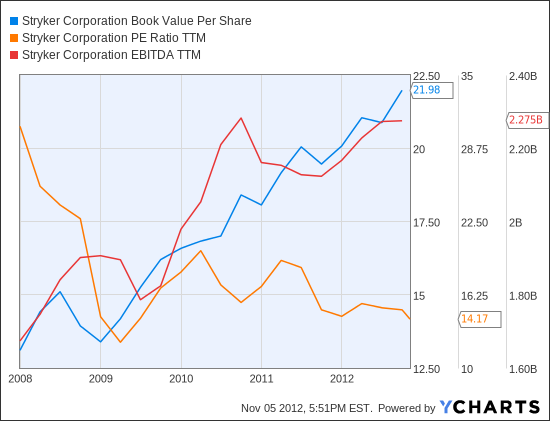 SYK Book Value Per Share Chart