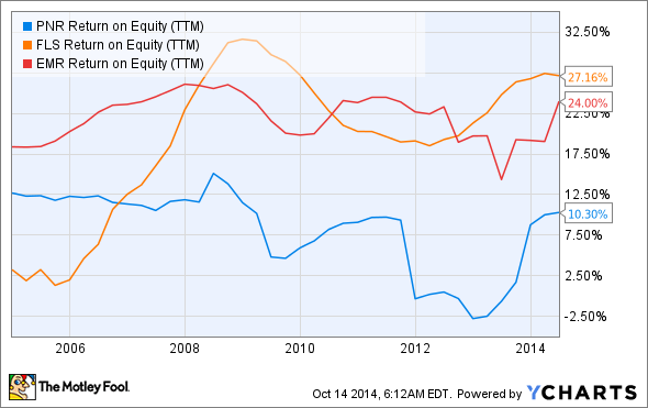 PNR Return on Equity (TTM) Chart
