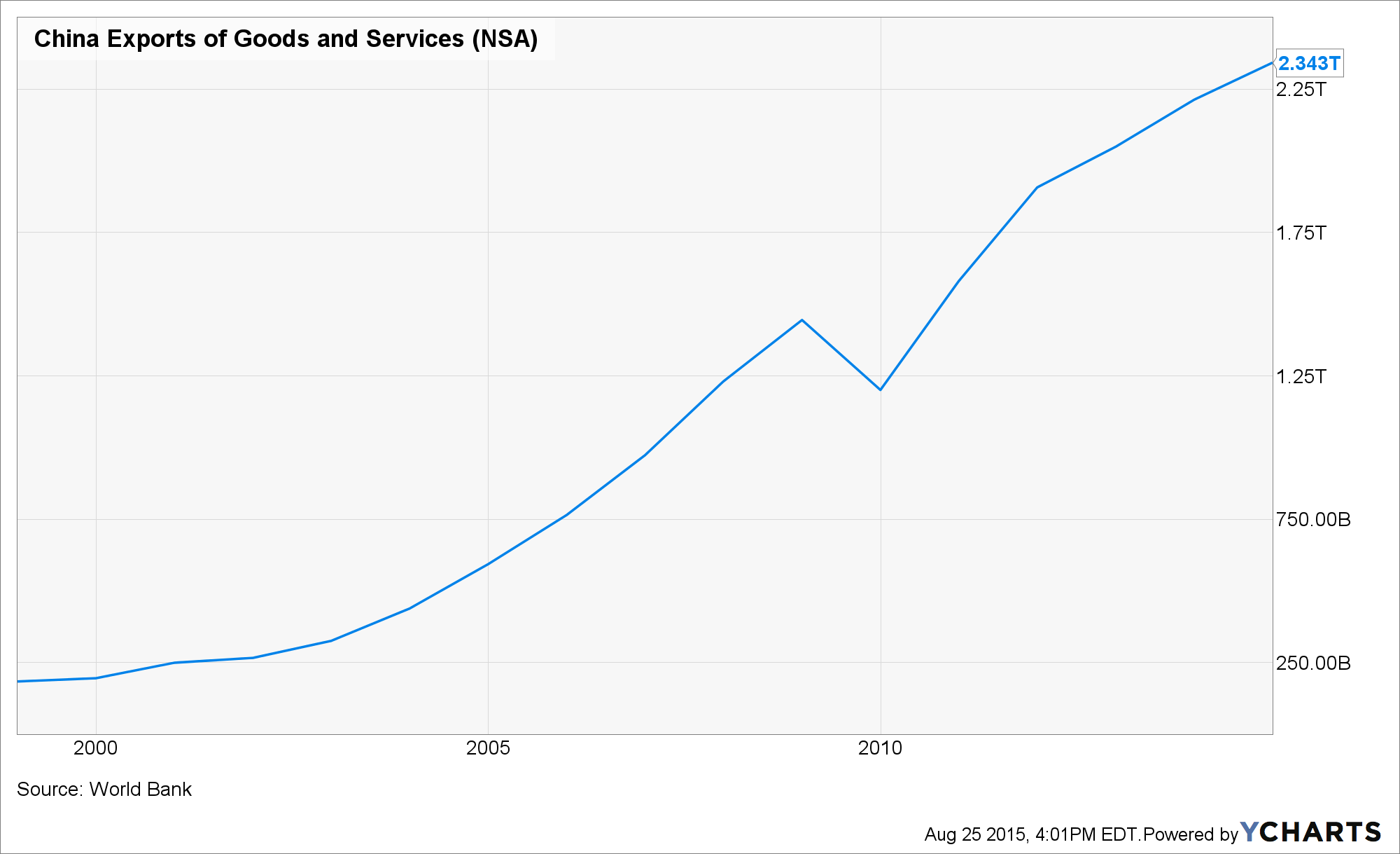 China Exports of Goods and Services Chart