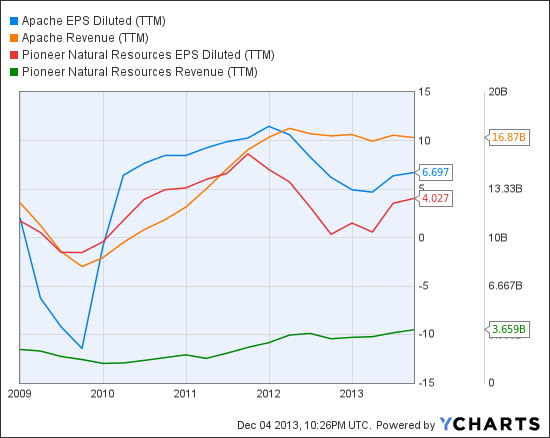 APA EPS Diluted (TTM) Chart
