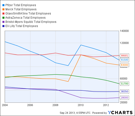 PFE Total Employees Chart