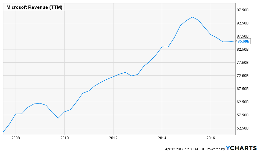 MSFT Revenue has decline but stabilized in the last few years with earnings coming up.
