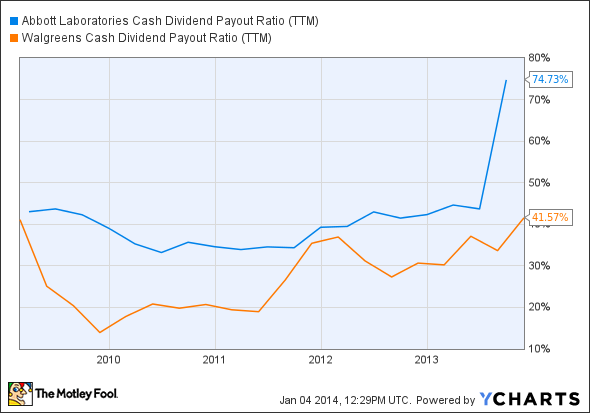 ABT Cash Dividend Payout Ratio (TTM) Chart