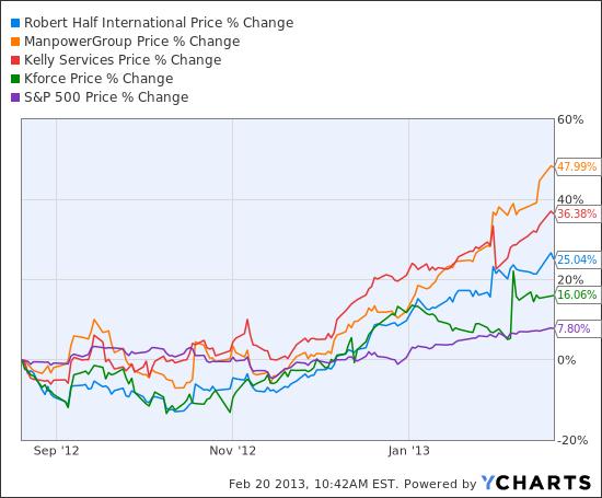 RHI Chart