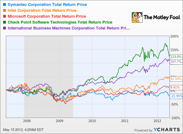 SYMC Total Return Price Chart