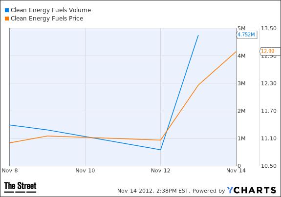 CLNE Volume Chart