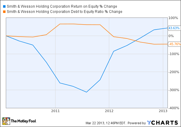 SWHC Return on Equity Chart