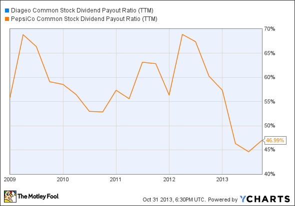 DEO Common Stock Dividend Payout Ratio (TTM) Chart