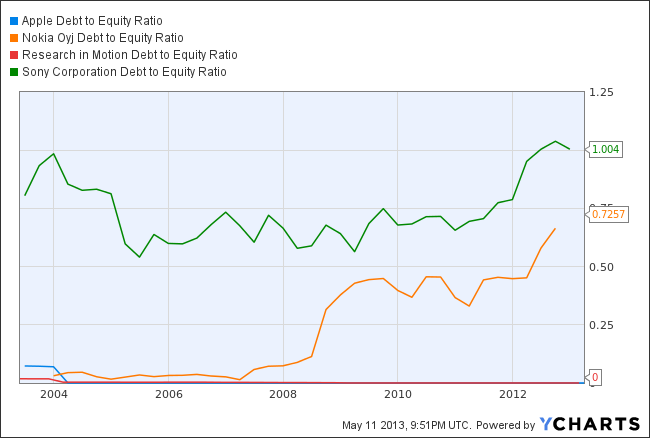 AAPL Debt to Equity Ratio Chart