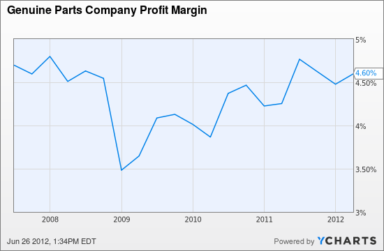 GPC Profit Margin Chart