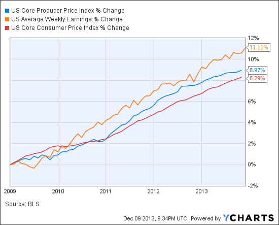 US Core Producer Price Index Chart