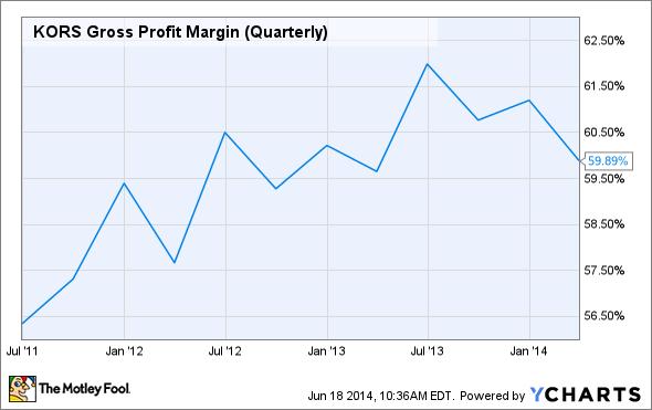 KORS Gross Profit Margin (Quarterly) Chart