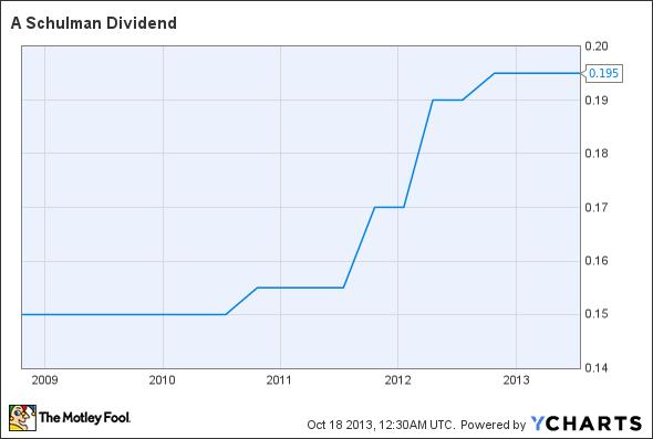 SHLM Dividend Chart