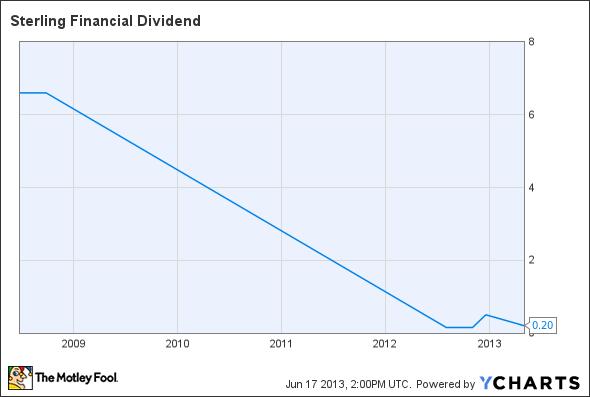 STSA Dividend Chart