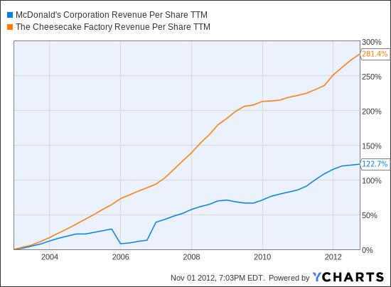 MCD Revenue Per Share TTM Chart