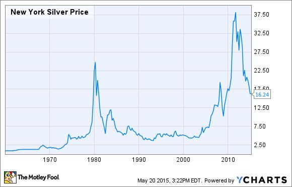 New York Silver Price Historical Data
