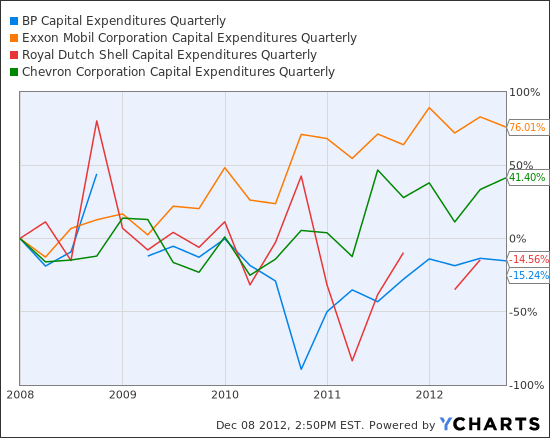 BP Capital Expenditures Quarterly Chart