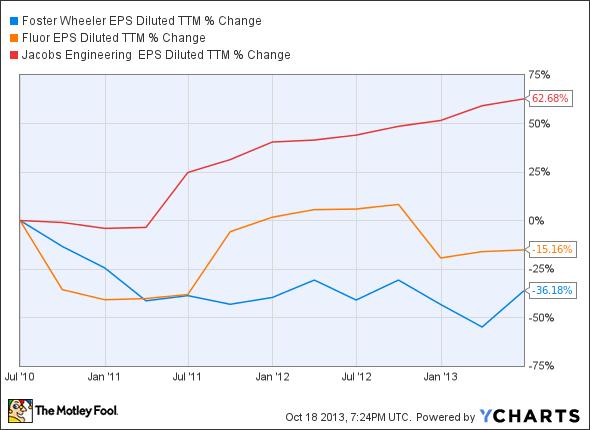 FWLT EPS Diluted TTM Chart