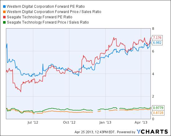 WDC Forward PE Ratio Chart