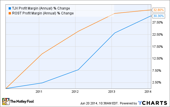 TJX Profit Margin (Annual) Chart