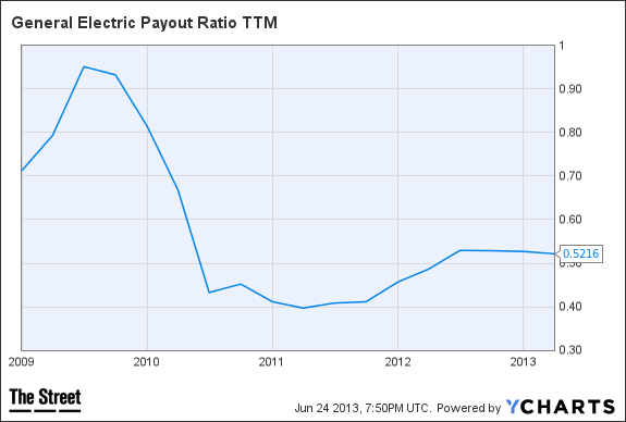 GE Payout Ratio TTM Chart