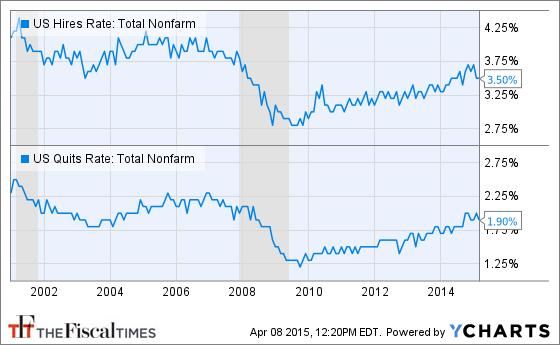 US Hires Rate: Total Nonfarm Chart