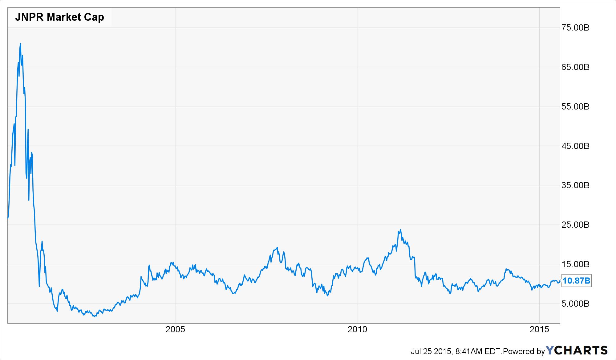 JNPR Market Cap Chart