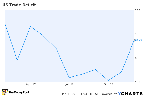 US Trade Deficit Chart