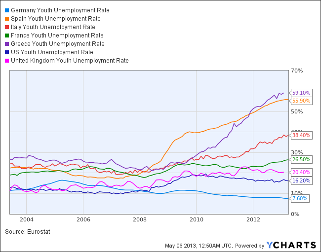 Germany Youth Unemployment Rate Chart