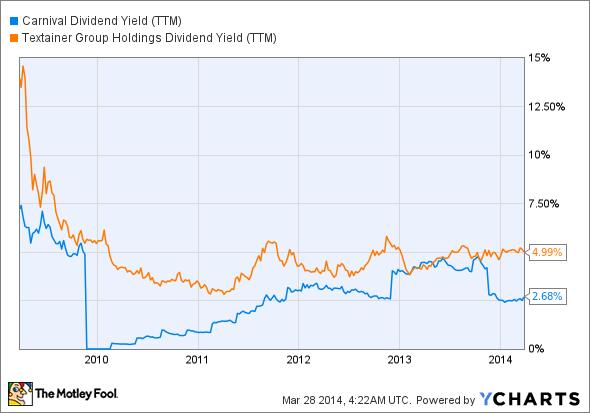 CCL Dividend Yield (TTM) Chart