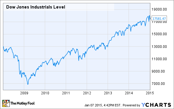 3 Predictions of Where the Dow Jones Industrial Average Could Finish in 2015 (And Why They'll ...