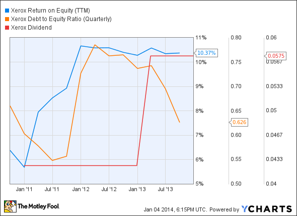 XRX Return on Equity (TTM) Chart