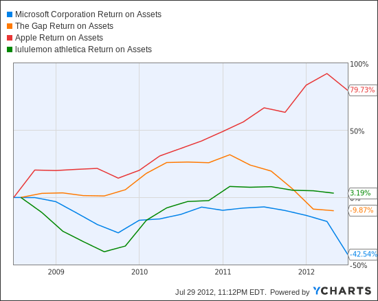 MSFT Return on Assets Chart