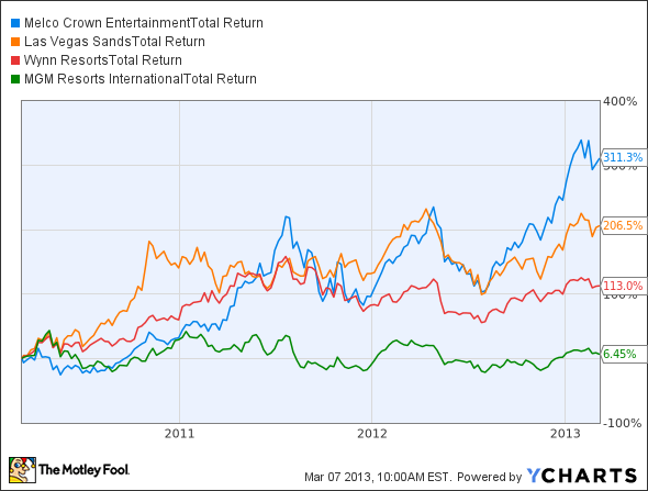 MPEL Total Return Price Chart