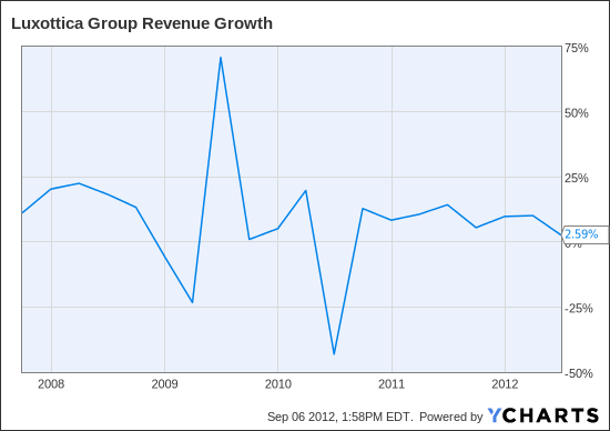LUX Revenue Growth Chart