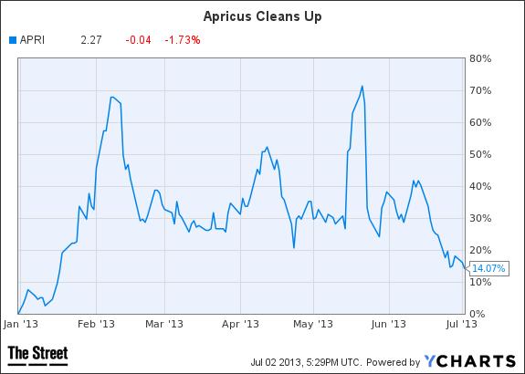 APRI Chart