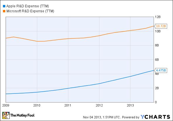 AAPL R&D Expense (TTM) Chart