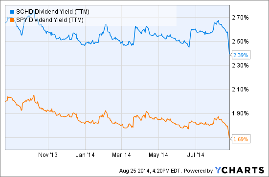 SCHD Dividend Yield (TTM) Chart