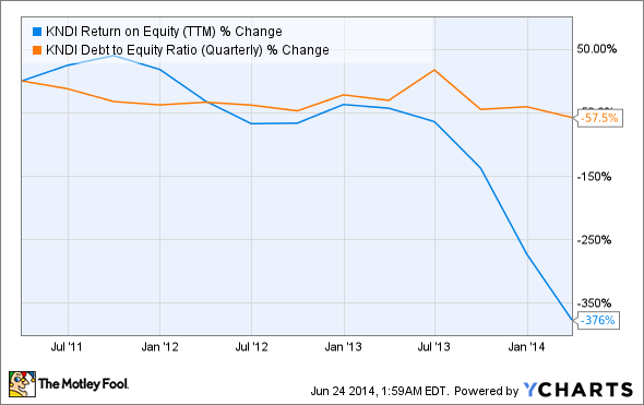 KNDI Return on Equity (TTM) Chart
