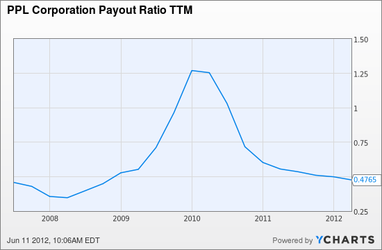 PPL Payout Ratio TTM Chart
