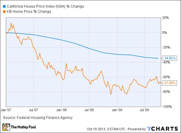 California House Price Index Chart