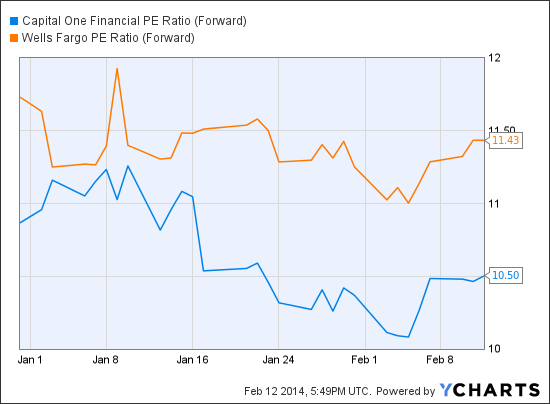COF PE Ratio (Forward) Chart