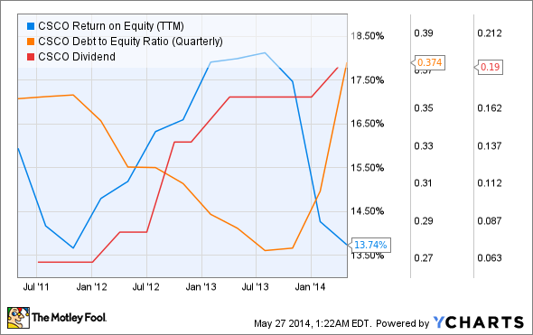 CSCO Return on Equity (TTM) Chart