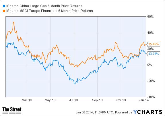 FXI 6 Month Price Returns Chart