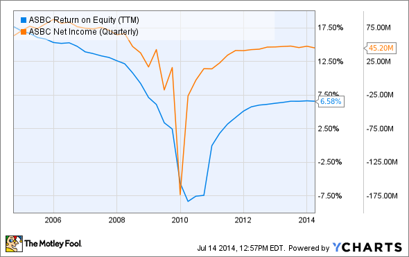 ASBC Return on Equity (TTM) Chart