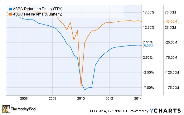 ASBC Return on Equity (TTM) Chart
