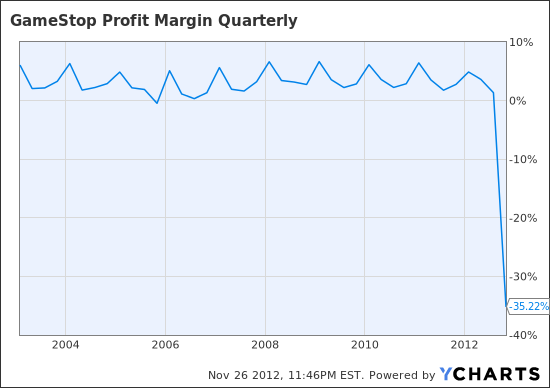 GME Profit Margin Quarterly Chart