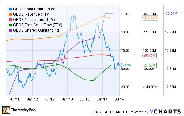 GEOS Total Return Price Chart