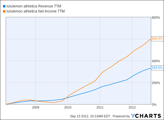 LULU Revenue TTM Chart